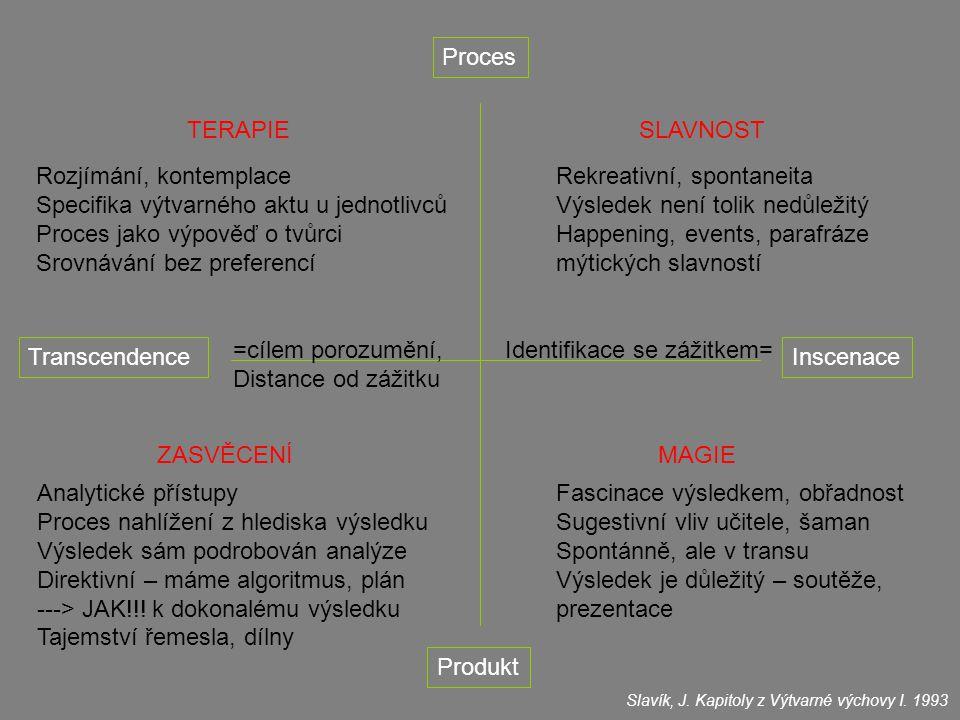 TranscendenceInscenace Proces Produkt TERAPIESLAVNOST ZASVĚCENÍMAGIE Rekreativní, spontaneita Výsledek není tolik nedůležitý Happening, events, parafráze mýtických slavností Fascinace výsledkem, obřadnost Sugestivní vliv učitele, šaman Spontánně, ale v transu Výsledek je důležitý – soutěže, prezentace Rozjímání, kontemplace Specifika výtvarného aktu u jednotlivců Proces jako výpověď o tvůrci Srovnávání bez preferencí Analytické přístupy Proces nahlížení z hlediska výsledku Výsledek sám podrobován analýze Direktivní – máme algoritmus, plán ---> JAK!!.