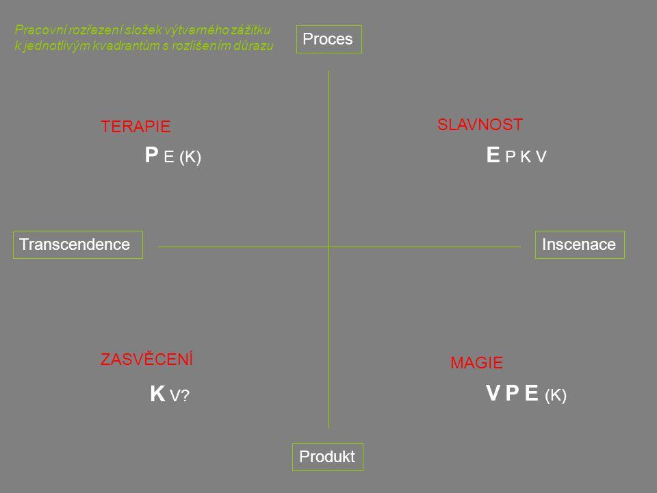 TranscendenceInscenace Proces Produkt TERAPIE SLAVNOST ZASVĚCENÍ MAGIE Pracovní rozřazení složek výtvarného zážitku k jednotlivým kvadrantům s rozlišením důrazu P E (K) K V.