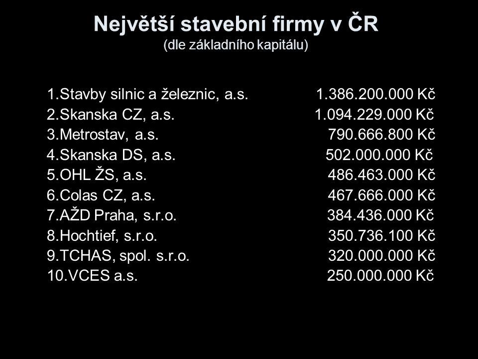 Největší stavební firmy v ČR (dle základního kapitálu) 1.Stavby silnic a železnic, a.s.1.386.200.000 Kč 2.Skanska CZ, a.s. 1.094.229.000 Kč 3.Metrosta