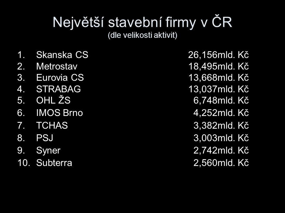 Největší stavební firmy v ČR (dle velikosti aktivit) 1.Skanska CS26,156mld. Kč 2.Metrostav18,495mld. Kč 3.Eurovia CS13,668mld. Kč 4.STRABAG13,037mld.