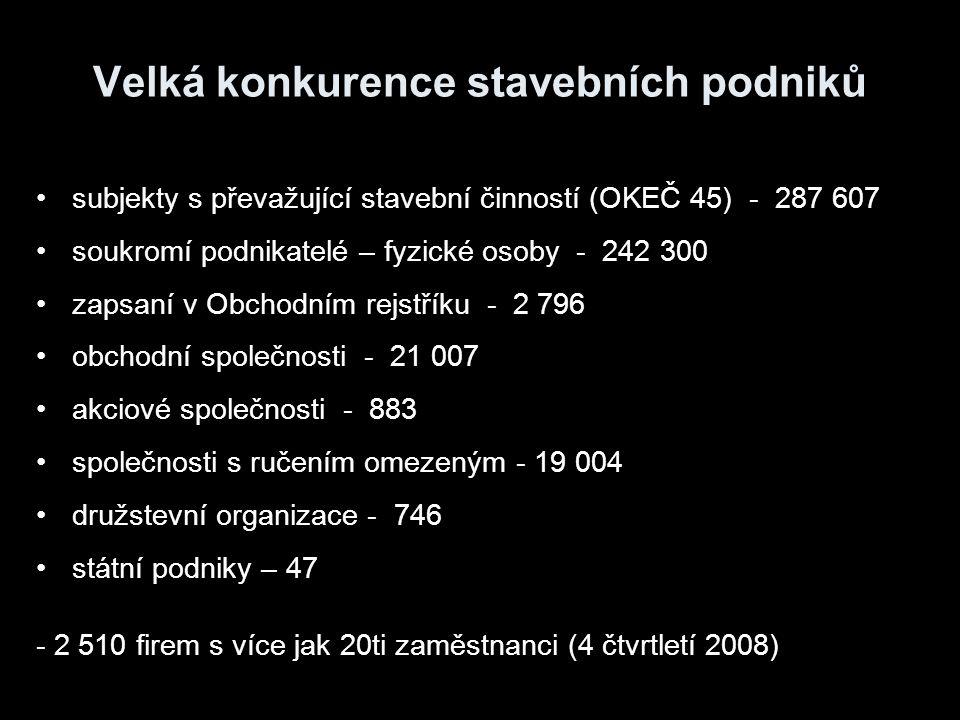 Velká konkurence stavebních podniků subjekty s převažující stavební činností (OKEČ 45) - 287 607 soukromí podnikatelé – fyzické osoby - 242 300 zapsan