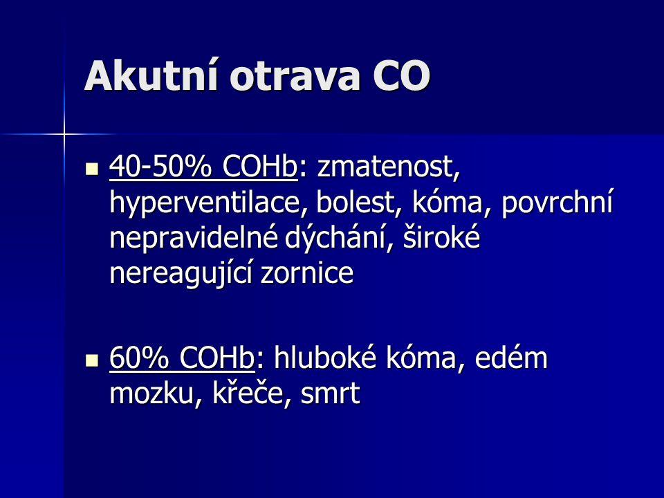 Akutní otrava CO 40-50% COHb: zmatenost, hyperventilace, bolest, kóma, povrchní nepravidelné dýchání, široké nereagující zornice 40-50% COHb: zmatenos