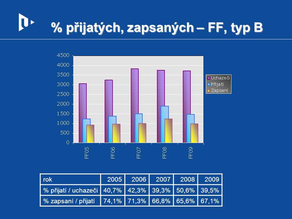 % přijatých, zapsaných – FF, typ B rok20052006200720082009 % přijatí / uchazeči40,7%42,3%39,3%50,6%39,5% % zapsaní / přijatí74,1%71,3%66,8%65,6%67,1%