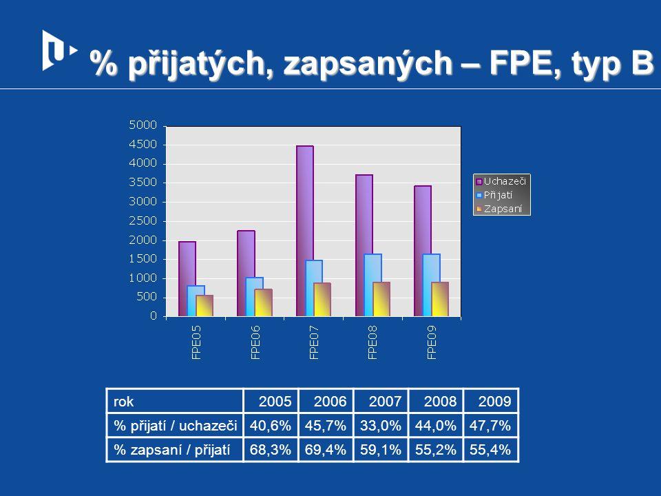 % přijatých, zapsaných – FPE, typ B rok20052006200720082009 % přijatí / uchazeči40,6%45,7%33,0%44,0%47,7% % zapsaní / přijatí68,3%69,4%59,1%55,2%55,4%