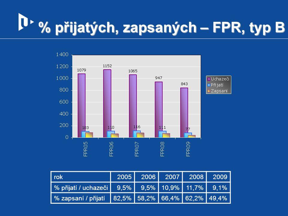 % přijatých, zapsaných – FPR, typ B rok20052006200720082009 % přijatí / uchazeči9,5% 10,9%11,7%9,1% % zapsaní / přijatí82,5%58,2%66,4%62,2%49,4%