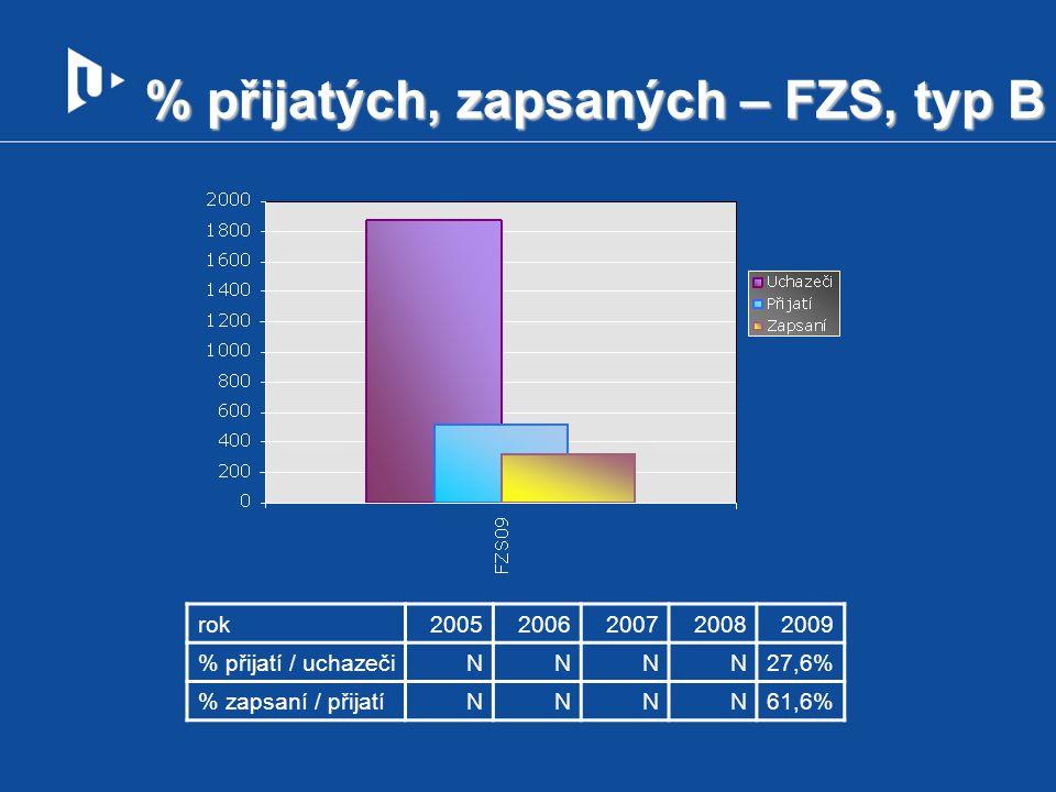 % přijatých, zapsaných – FZS, typ B rok20052006200720082009 % přijatí / uchazečiNNNN27,6% % zapsaní / přijatíNNNN61,6%