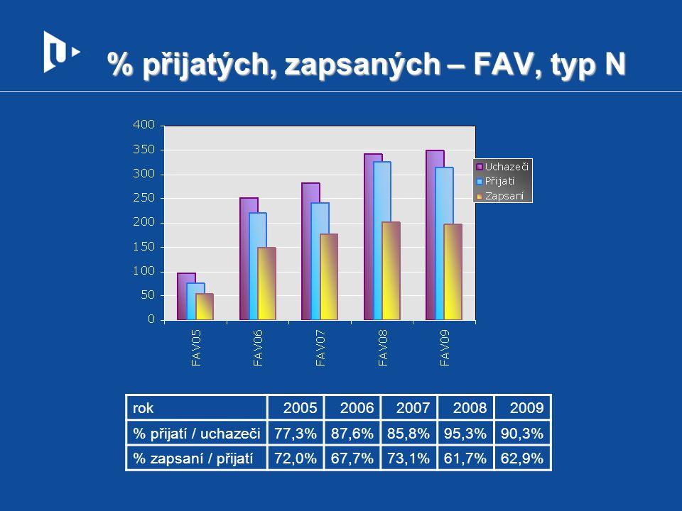 % přijatých, zapsaných – FAV, typ N rok20052006200720082009 % přijatí / uchazeči77,3%87,6%85,8%95,3%90,3% % zapsaní / přijatí72,0%67,7%73,1%61,7%62,9%