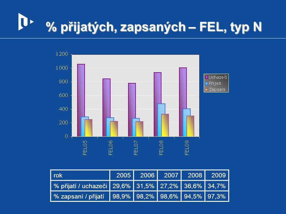 % přijatých, zapsaných – FEL, typ N rok20052006200720082009 % přijatí / uchazeči29,6%31,5%27,2%36,6%34,7% % zapsaní / přijatí98,9%98,2%98,6%94,5%97,3%