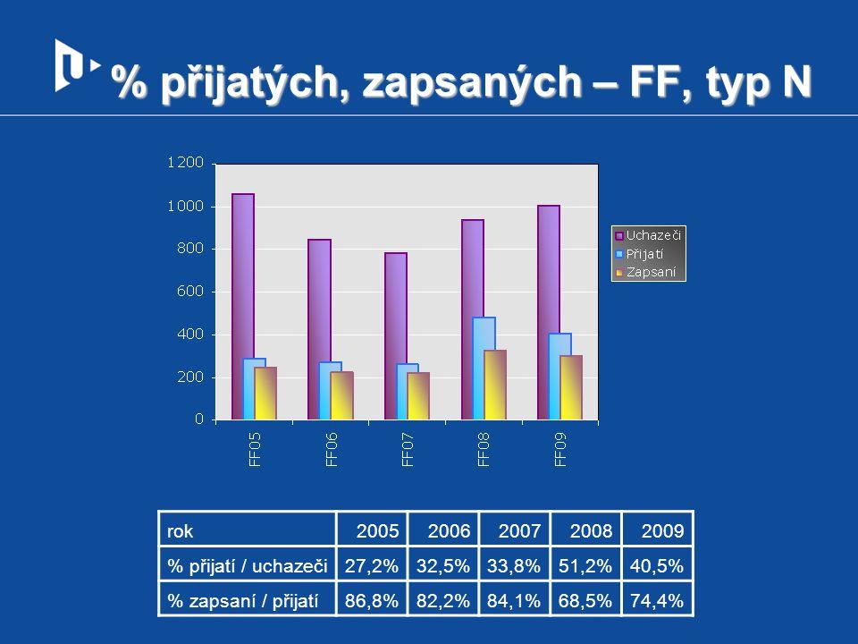 % přijatých, zapsaných – FF, typ N rok20052006200720082009 % přijatí / uchazeči27,2%32,5%33,8%51,2%40,5% % zapsaní / přijatí86,8%82,2%84,1%68,5%74,4%