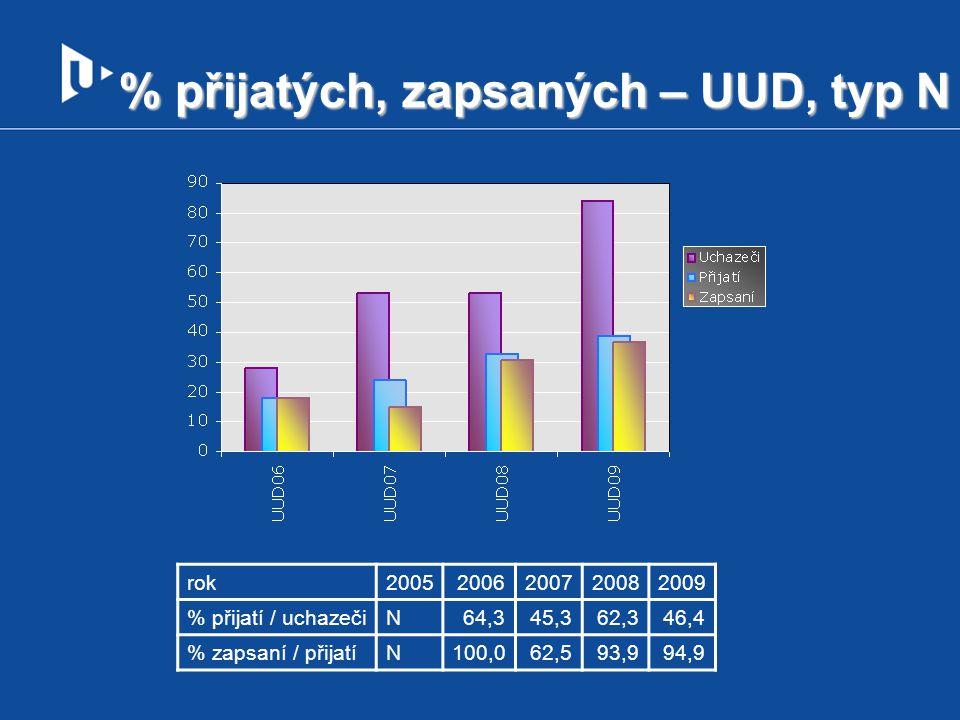 % přijatých, zapsaných – UUD, typ N rok20052006200720082009 % přijatí / uchazečiN64,345,362,346,4 % zapsaní / přijatíN100,062,593,994,9