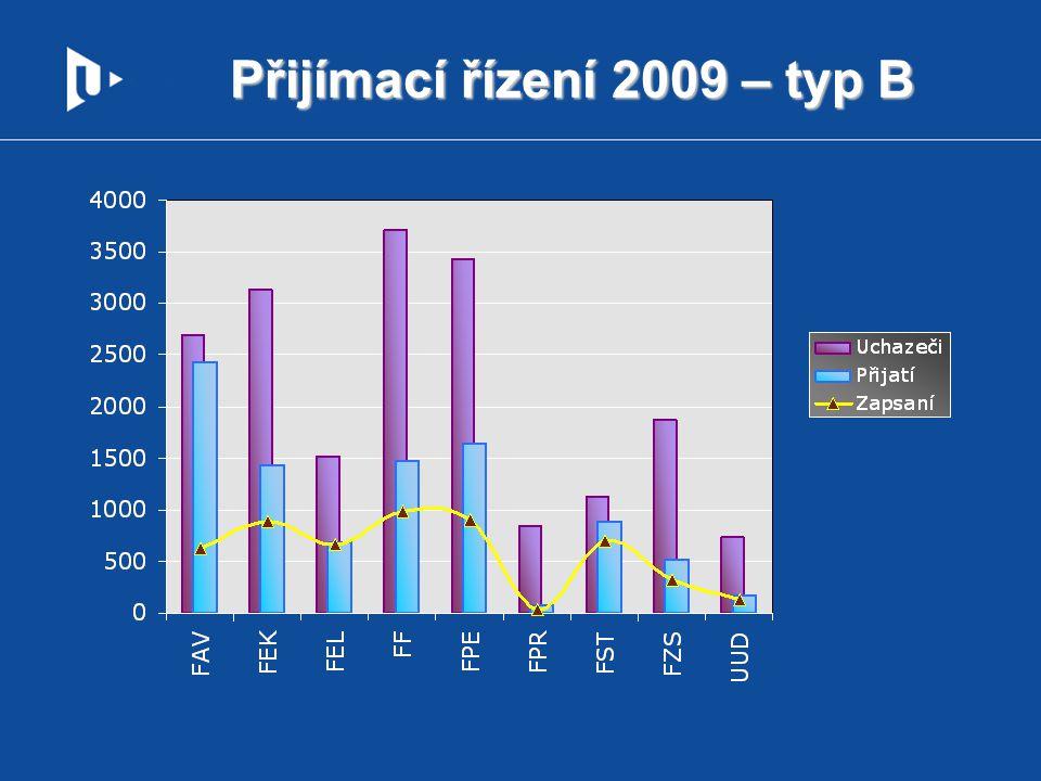 % přijatých, zapsaných – FST, typ B rok20052006200720082009 % přijatí / uchazeči74,4%78,6%76,1%79,2%79,1% % zapsaní / přijatí73,9%73,3%77,1%79,9%79,6%