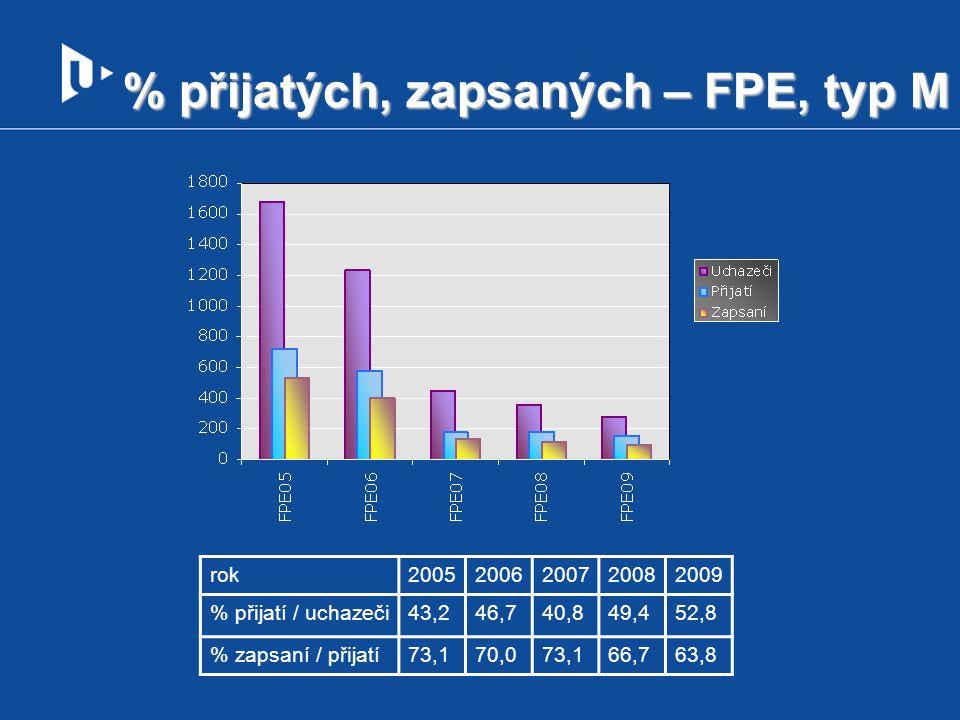 % přijatých, zapsaných – FPE, typ M rok20052006200720082009 % přijatí / uchazeči43,246,740,849,452,8 % zapsaní / přijatí73,170,073,166,763,8