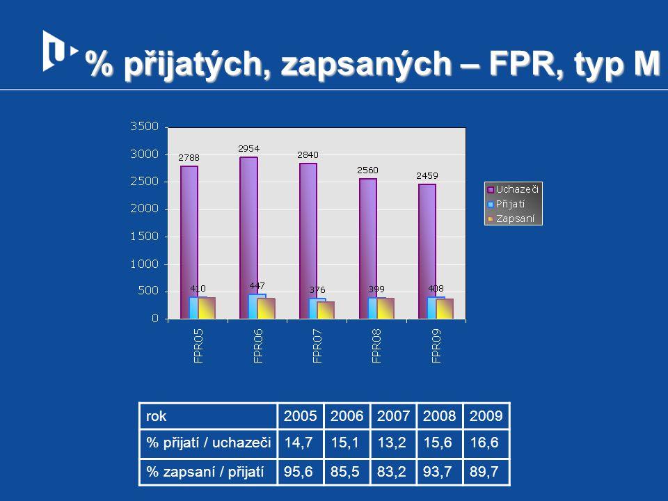 % přijatých, zapsaných – FPR, typ M rok20052006200720082009 % přijatí / uchazeči14,715,113,215,616,6 % zapsaní / přijatí95,685,583,293,789,7
