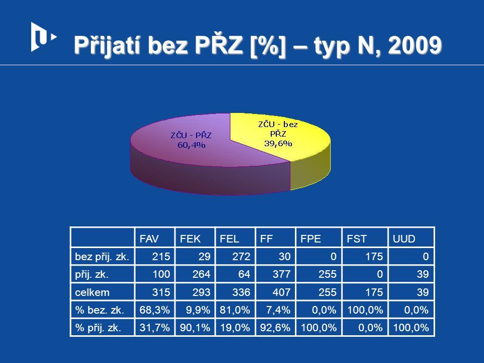 Přijatí bez PŘZ [%] – typ N, 2009 FAVFEKFELFFFPEFSTUUD bez přij.