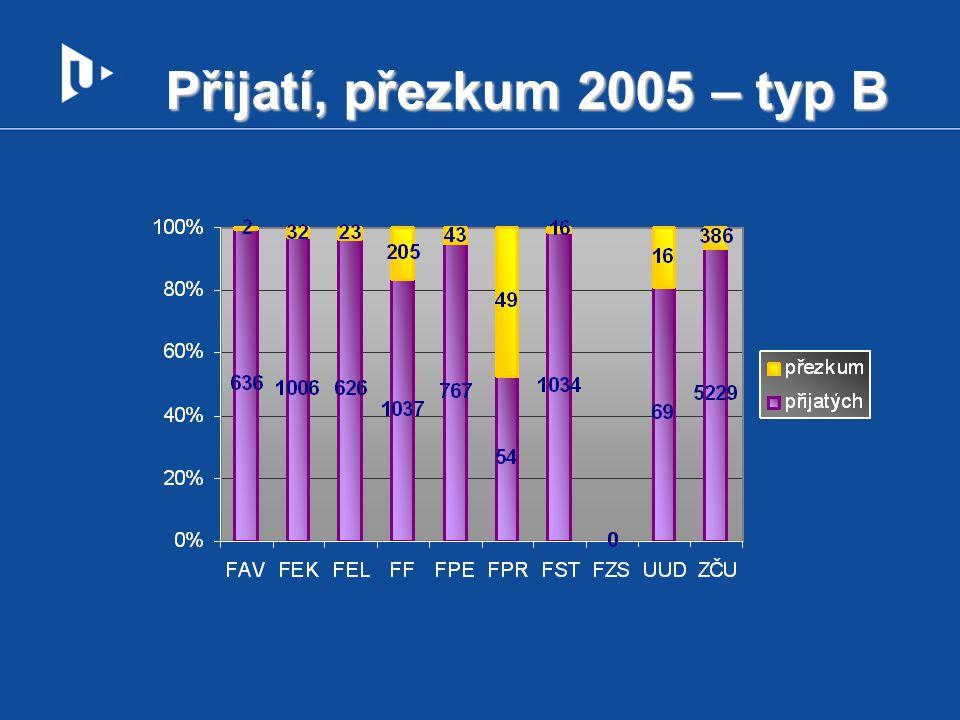 Přijatí, přezkum 2005 – typ B