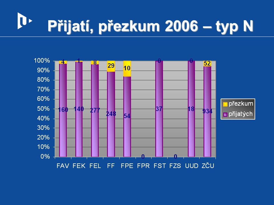 Přijatí, přezkum 2006 – typ N
