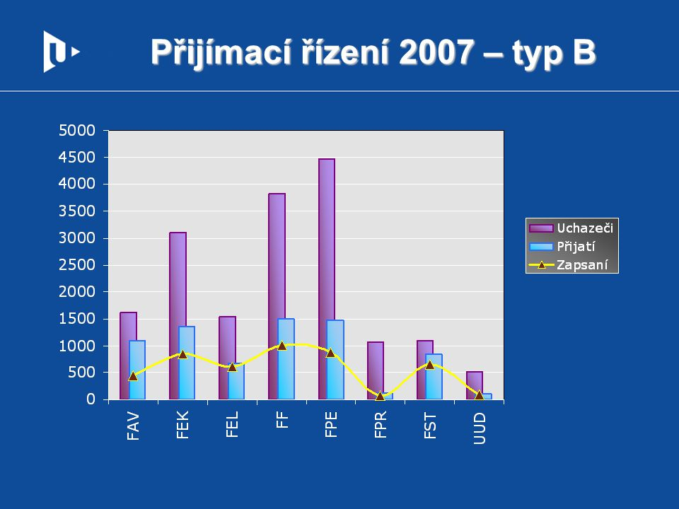 % přijatých, zapsaných – UUD, typ B rok20052006200720082009 % přijatí / uchazeči16,3%18,5%19,9%24,8%22,3% % zapsaní / přijatí94,1%90,3%84,5%87,8%76,8%
