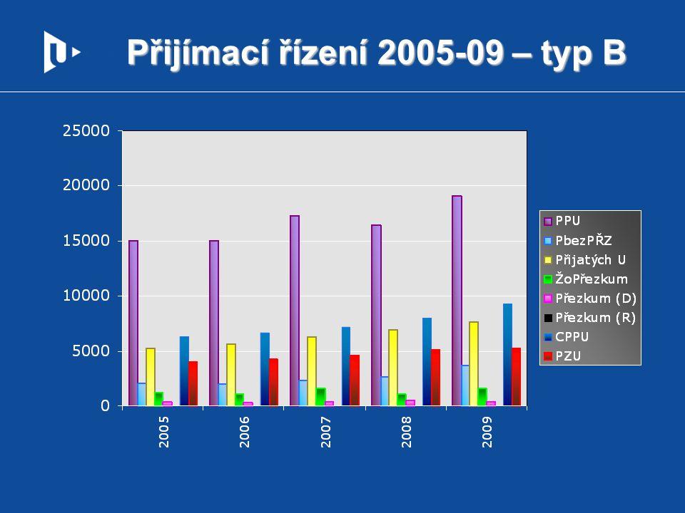 Přijímací řízení 2005-09 – typ B