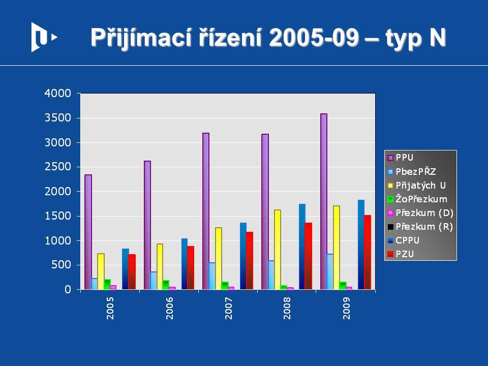 Přijímací řízení 2005-09 – typ N