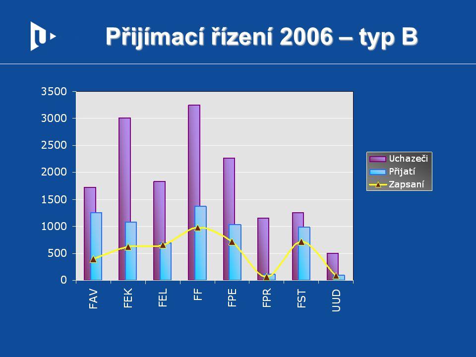 % přijatých, zapsaných – ZČU, typ B rok20052006200720082009 % přijatí / uchazeči41,9%44,2%41,5%48,3%48,8% % zapsaní / přijatí64,2%64,1% 64,8%56,6%