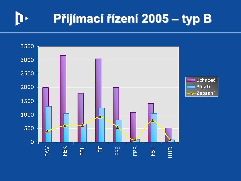 Zájem o obory FEK – typ B, 2005-09