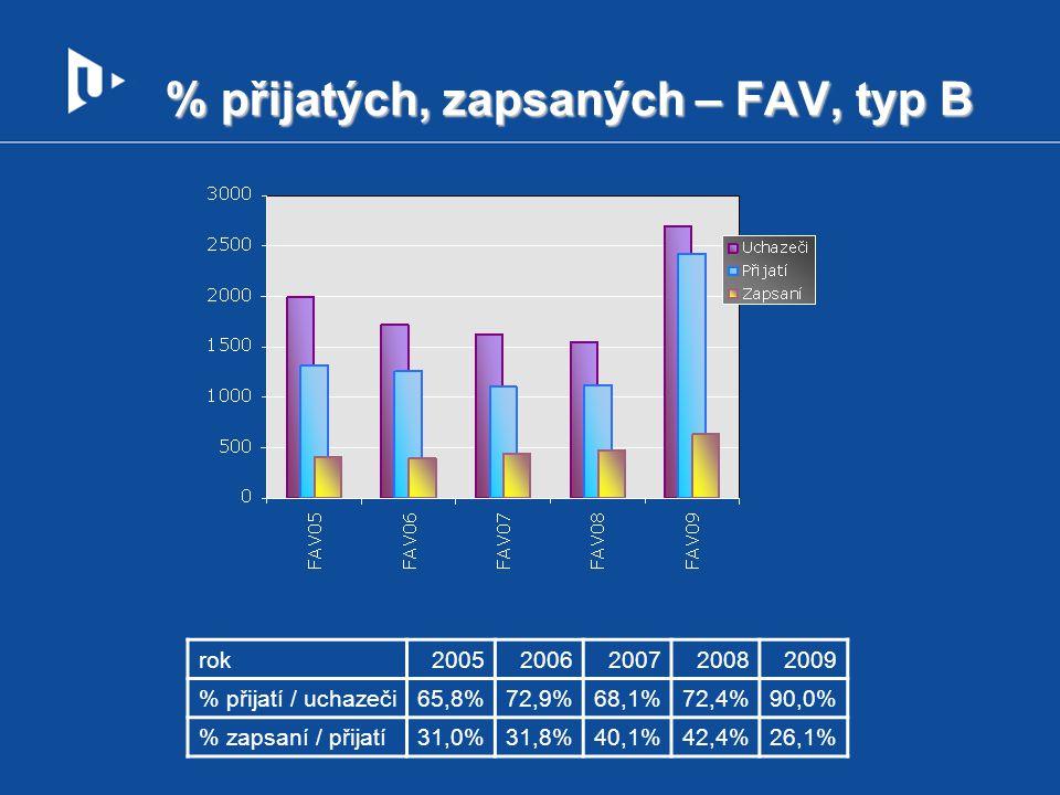 % přijatých, zapsaných – FAV, typ B rok20052006200720082009 % přijatí / uchazeči65,8%72,9%68,1%72,4%90,0% % zapsaní / přijatí31,0%31,8%40,1%42,4%26,1%