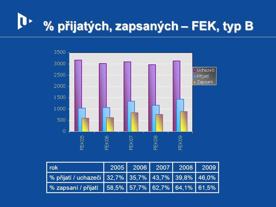 % přijatých, zapsaných – FEK, typ B rok20052006200720082009 % přijatí / uchazeči32,7%35,7%43,7%39,8%46,0% % zapsaní / přijatí58,5%57,7%62,7%64,1%61,5%