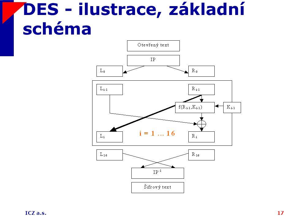 ICZ a.s.17 DES - ilustrace, základní schéma