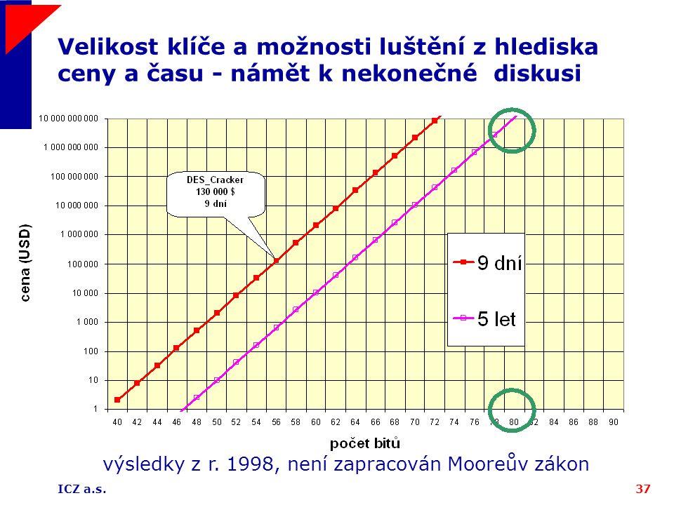 ICZ a.s.37 Velikost klíče a možnosti luštění z hlediska ceny a času - námět k nekonečné diskusi výsledky z r. 1998, není zapracován Mooreův zákon