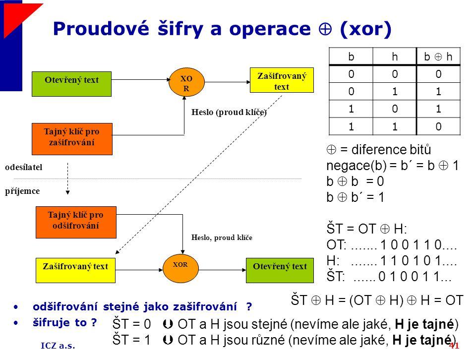 ICZ a.s.41 Proudové šifry a operace  (xor) Otevřený text Tajný klíč pro zašifrování XO R Heslo (proud klíče) Zašifrovaný text  = diference bitů nega