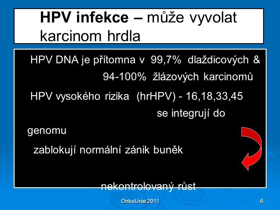 OnkoUnie 20116 HPV infekce – může vyvolat karcinom hrdla  HPV DNA je přítomna v 99,7% dlaždicových & 94-100% žlázových karcinomů  HPV vysokého rizika (hrHPV) - 16,18,33,45 se integrují do genomu  zablokují normální zánik buněk nekontrolovaný růst