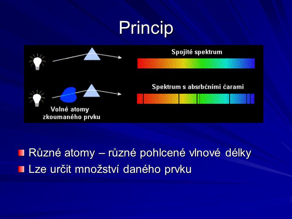 Princip Různé atomy – různé pohlcené vlnové délky Lze určit množství daného prvku