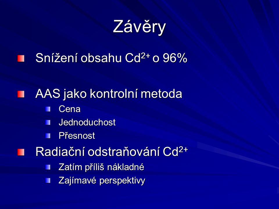 Závěry Snížení obsahu Cd 2+ o 96% AAS jako kontrolní metoda CenaJednoduchostPřesnost Radiační odstraňování Cd 2+ Zatím příliš nákladné Zajímavé perspe