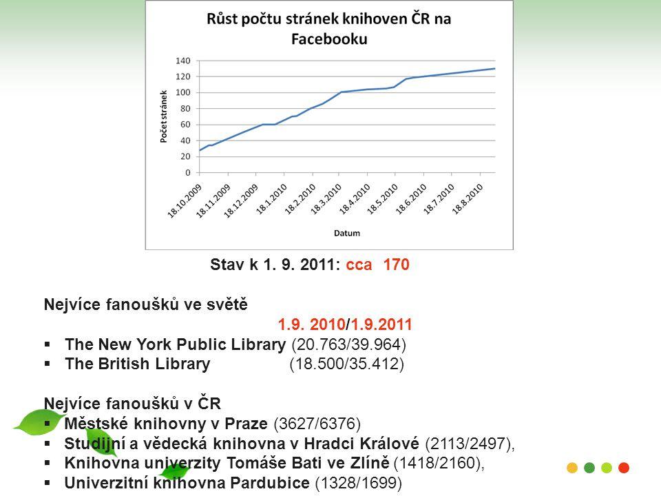 Stav k 1. 9. 2011: cca 170 Nejvíce fanoušků ve světě 1.9. 2010/1.9.2011  The New York Public Library (20.763/39.964)  The British Library (18.500/35