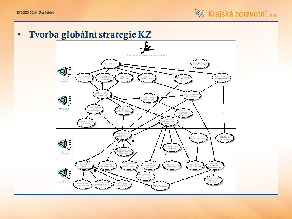 INMED 2010 - Pardubice Tvorba globální strategie KZ