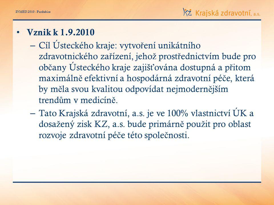 INMED 2010 - Pardubice BSC dle oblastí – jasn ě ur č ení vlastníci proces ů – cíl ů, iniciativ a ukazatel ů (KPI)