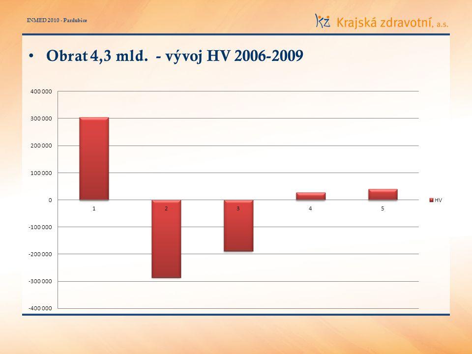 INMED 2010 - Pardubice Obrat 4,3 mld. - vývoj HV 2006-2009