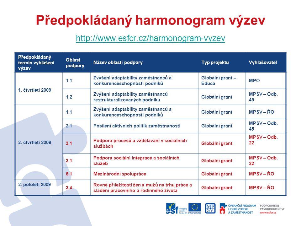 Předpokládaný harmonogram výzev http://www.esfcr.cz/harmonogram-vyzev http://www.esfcr.cz/harmonogram-vyzev Předpokládaný termín vyhlášení výzev Oblas