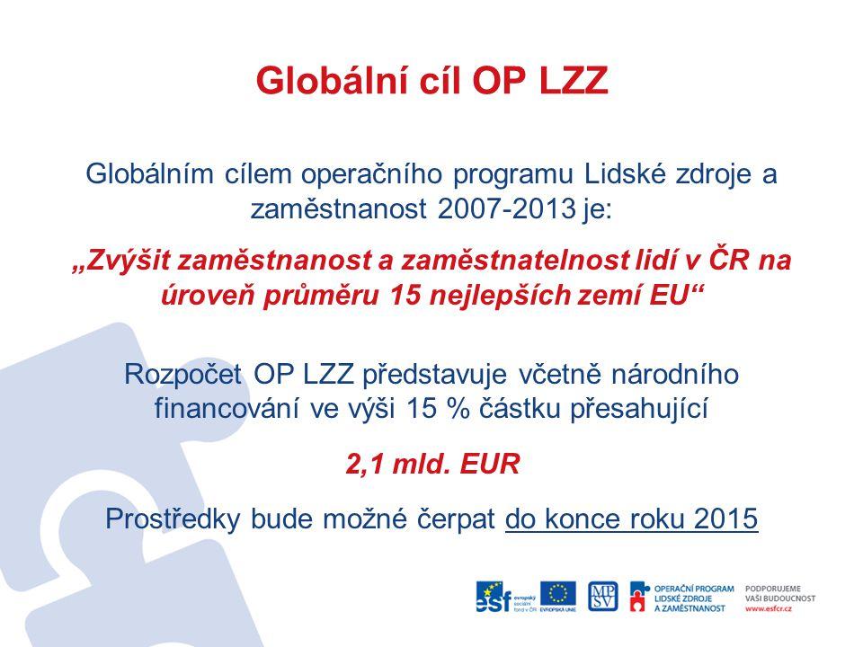 """Globální cíl OP LZZ Globálním cílem operačního programu Lidské zdroje a zaměstnanost 2007-2013 je: """"Zvýšit zaměstnanost a zaměstnatelnost lidí v ČR na"""
