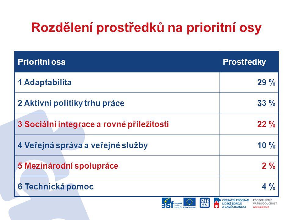 Rozdělení prostředků na prioritní osy Prioritní osaProstředky 1 Adaptabilita29 % 2 Aktivní politiky trhu práce33 % 3 Sociální integrace a rovné přílež