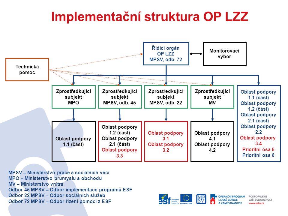 Implementační struktura OP LZZ MPSV – Ministerstvo práce a sociálních věcí MPO – Ministerstvo průmyslu a obchodu MV – Ministerstvo vnitra Odbor 45 MPS
