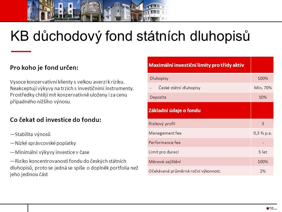 KB důchodový fond státních dluhopisů Maximální investiční limity pro třídy aktiv Dluhopisy100% - České státní dluhopisyMin. 70% Depozita10% Základní ú