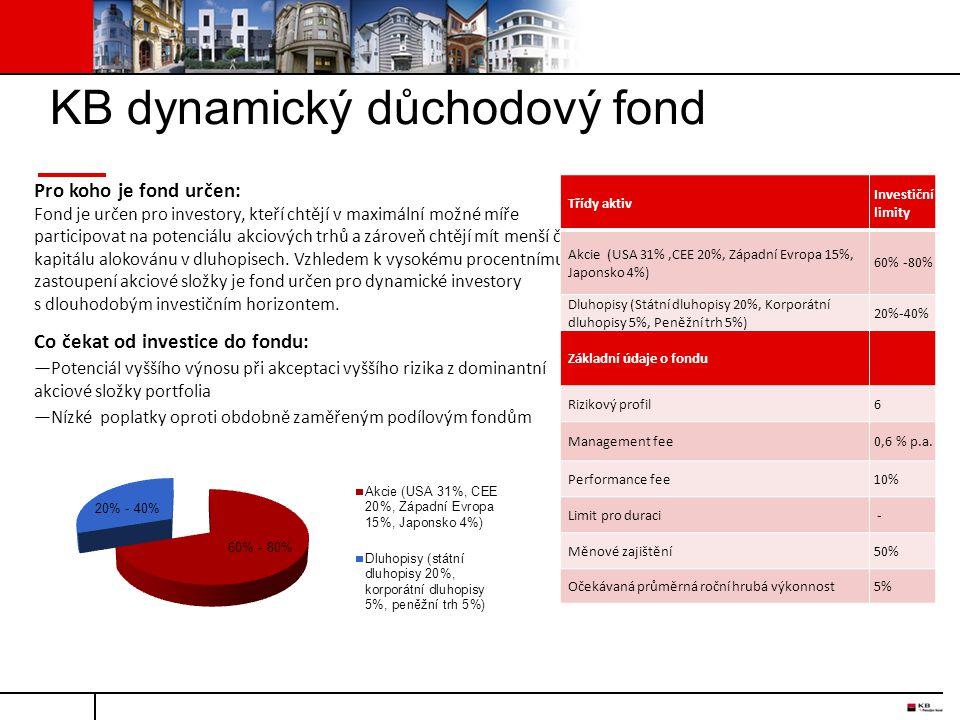 KB dynamický důchodový fond Pro koho je fond určen: Fond je určen pro investory, kteří chtějí v maximální možné míře participovat na potenciálu akciov