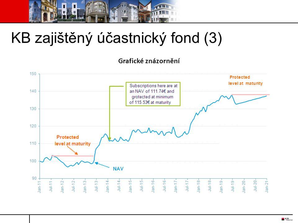 KB zajištěný účastnický fond (3) Grafické znázornění Protected level at maturity