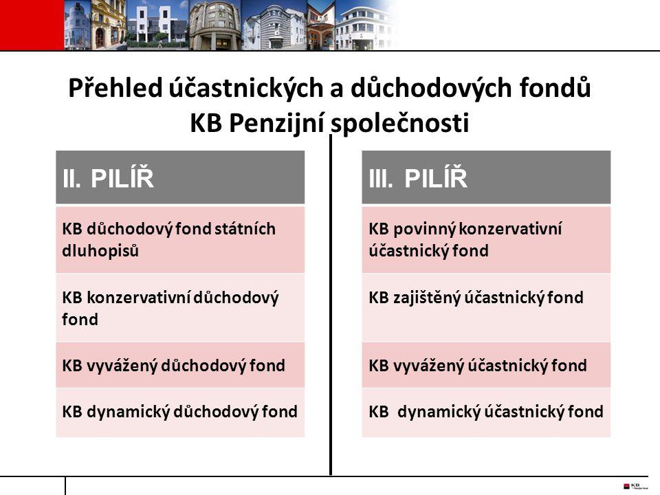 II. PILÍŘIII. PILÍŘ KB důchodový fond státních dluhopisů KB povinný konzervativní účastnický fond KB konzervativní důchodový fond KB zajištěný účastni