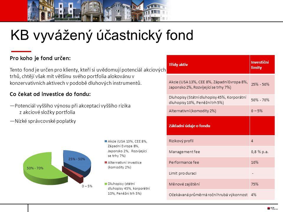 KB vyvážený účastnický fond Pro koho je fond určen: Tento fond je určen pro klienty, kteří si uvědomují potenciál akciových trhů, chtějí však mít větš