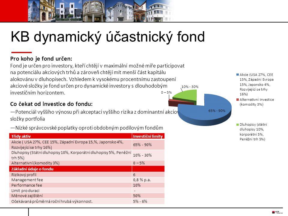 KB dynamický účastnický fond Pro koho je fond určen: Fond je určen pro investory, kteří chtějí v maximální možné míře participovat na potenciálu akcio
