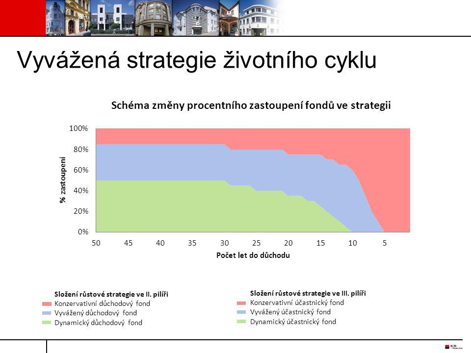 Složení růstové strategie ve II. pilíři Konzervativní důchodový fond Vyvážený důchodový fond Dynamický důchodový fond Složení růstové strategie ve III