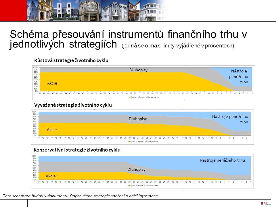 Schéma přesouvání instrumentů finančního trhu v jednotlivých strategiích (jedná se o max. limity vyjádřené v procentech) Akcie Dluhopisy Nástroje peně