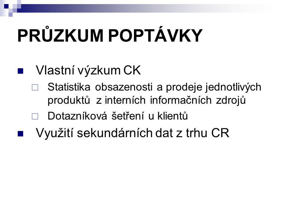 PRŮZKUM POPTÁVKY Vlastní výzkum CK  Statistika obsazenosti a prodeje jednotlivých produktů z interních informačních zdrojů  Dotazníková šetření u kl